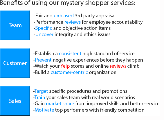 Benefits of using mystery shopper company